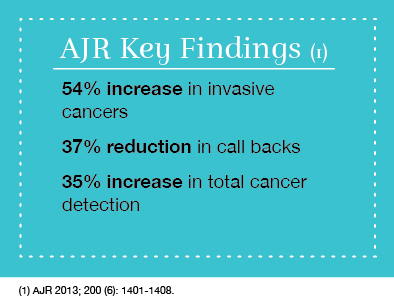 AJR key findings